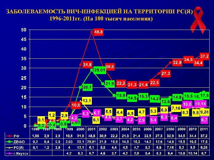 ЗАБОЛЕВАЕМОСТЬ ВИЧ-ИНФЕКЦИЕЙ НА ТЕРРИТОРИИ РС(Я) 1996 -2011 гг. (На 100 тысяч населения)