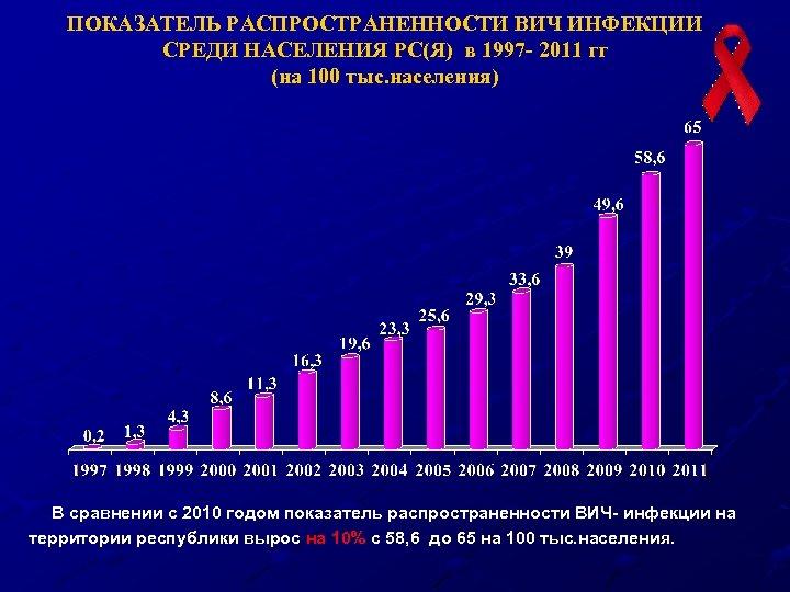 ПОКАЗАТЕЛЬ РАСПРОСТРАНЕННОСТИ ВИЧ ИНФЕКЦИИ СРЕДИ НАСЕЛЕНИЯ РС(Я) в 1997 - 2011 гг (на 100