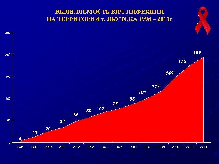 ВЫЯВЛЯЕМОСТЬ ВИЧ-ИНФЕКЦИИ НА ТЕРРИТОРИИ г. ЯКУТСКА 1998 – 2011 г