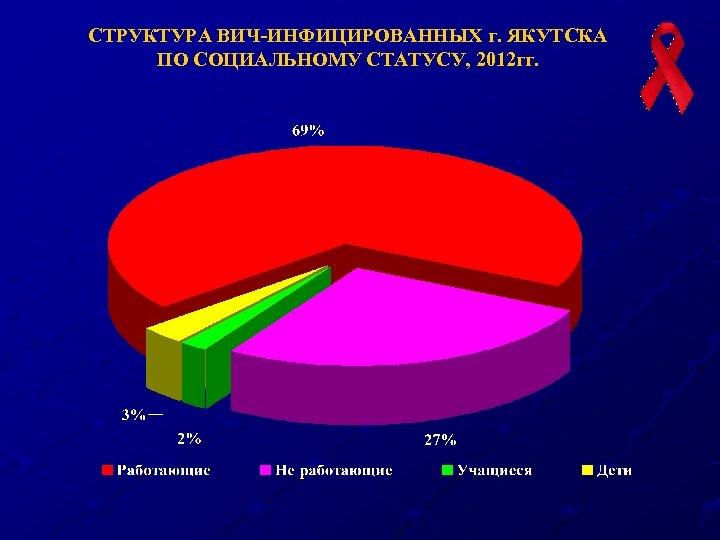 СТРУКТУРА ВИЧ-ИНФИЦИРОВАННЫХ г. ЯКУТСКА ПО СОЦИАЛЬНОМУ СТАТУСУ, 2012 гг.