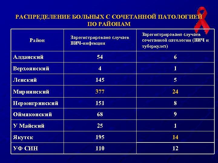 РАСПРЕДЕЛЕНИЕ БОЛЬНЫХ С СОЧЕТАННОЙ ПАТОЛОГИЕЙ ПО РАЙОНАМ Зарегистрировано случаев ВИЧ-инфекции Зарегистрировано случаев сочетанной патологии