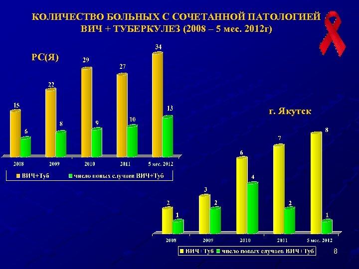 КОЛИЧЕСТВО БОЛЬНЫХ С СОЧЕТАННОЙ ПАТОЛОГИЕЙ ВИЧ + ТУБЕРКУЛЕЗ (2008 – 5 мес. 2012 г)