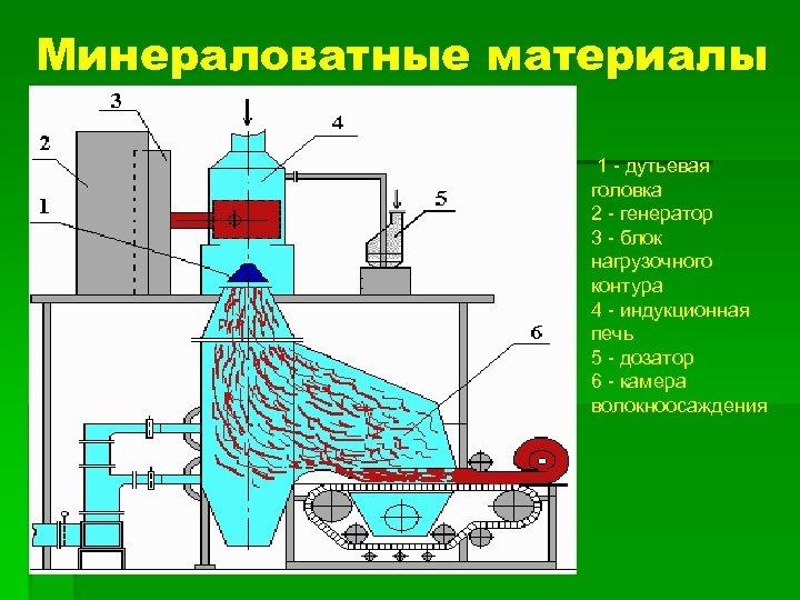 Минераловатные материалы 1 - дутьевая головка 2 - генератор 3 - блок нагрузочного контура