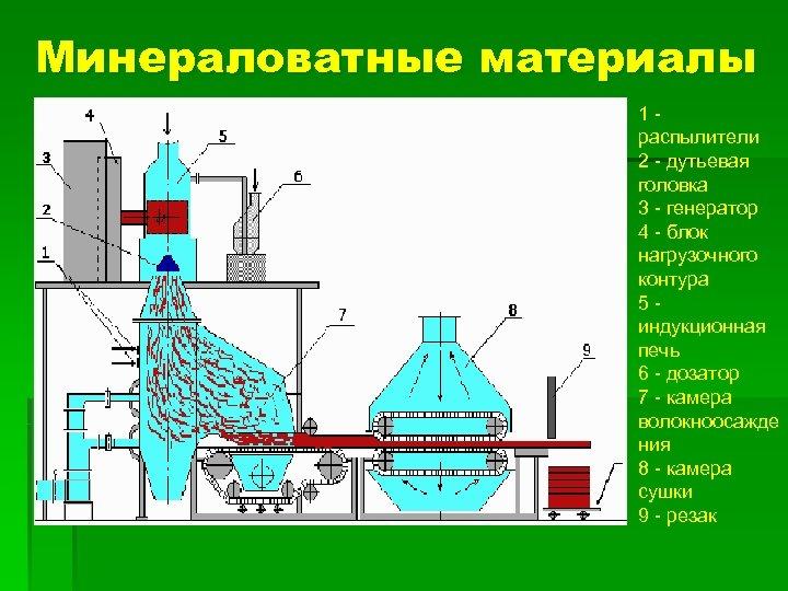 Минераловатные материалы 1 - распылители 2 - дутьевая головка 3 - генератор 4 -