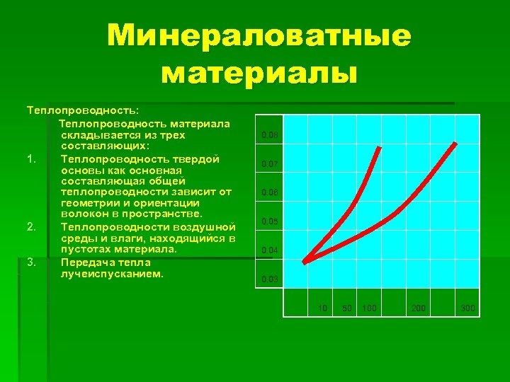 Минераловатные материалы Теплопроводность: Теплопроводность материала складывается из трех составляющих: 1. Теплопроводность твердой основы как
