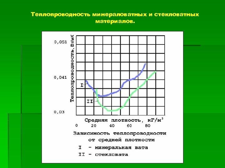 Теплопроводность минераловатных и стекловатных материалов.