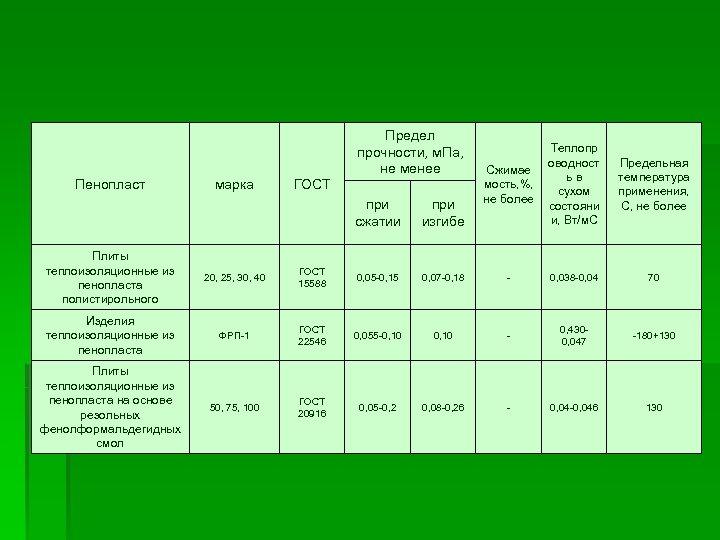 Пенопласт марка ГОСТ Предел прочности, м. Па, не менее при сжатии при изгибе Теплопр