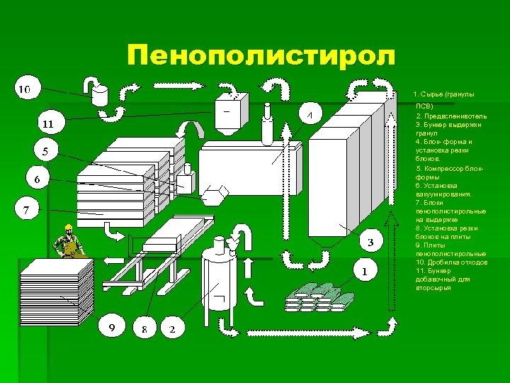 Пенополистирол 1. Сырье (гранулы ПСВ) 2. Предвспенивотель 3. Бункер выдержки гранул 4. Блок- форма