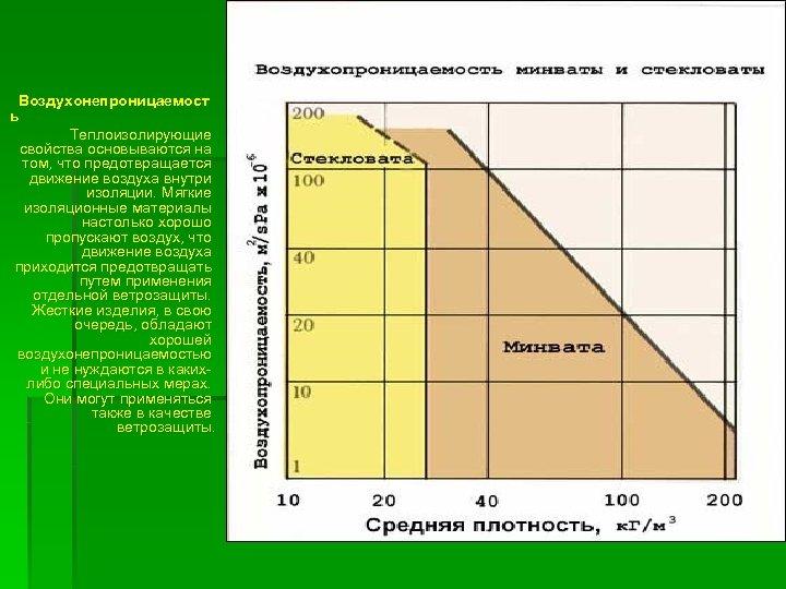 Воздухонепроницаемост ь Теплоизолирующие свойства основываются на том, что предотвращается движение воздуха внутри изоляции.
