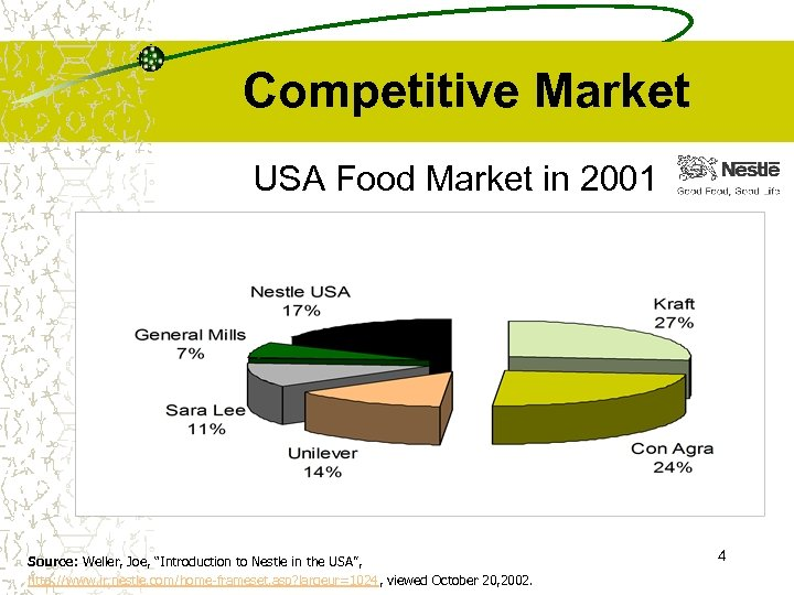 """Competitive Market USA Food Market in 2001 Source: Weller, Joe, """"Introduction to Nestle in"""