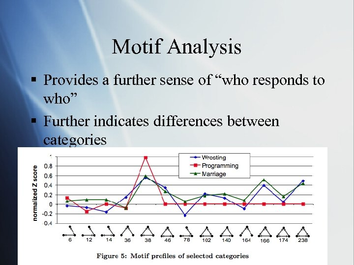 """Motif Analysis § Provides a further sense of """"who responds to who"""" § Further"""