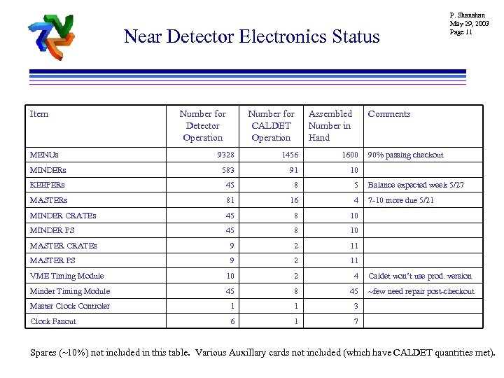 Near Detector Electronics Status Item MENUs Number for Detector Operation Number for CALDET Operation