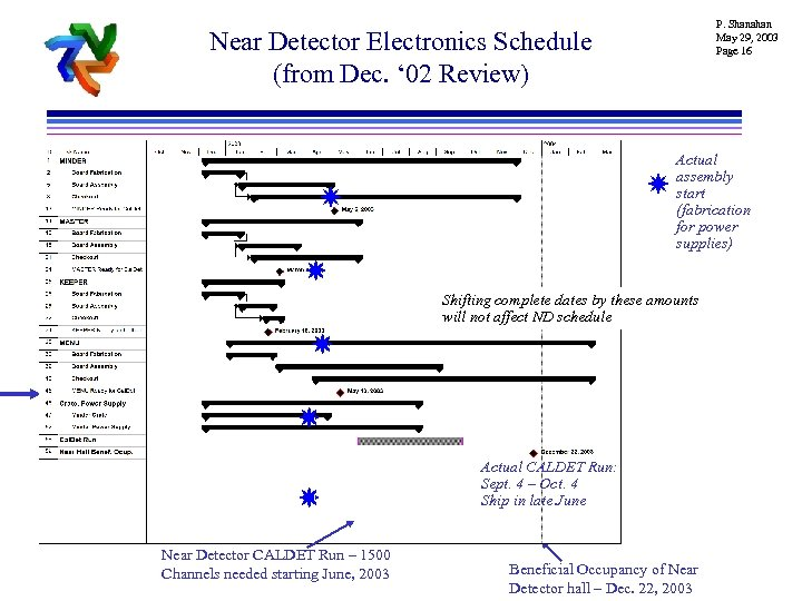 P. Shanahan May 29, 2003 Page 16 Near Detector Electronics Schedule (from Dec. '