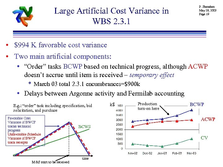 Large Artificial Cost Variance in WBS 2. 3. 1 P. Shanahan May 29, 2003
