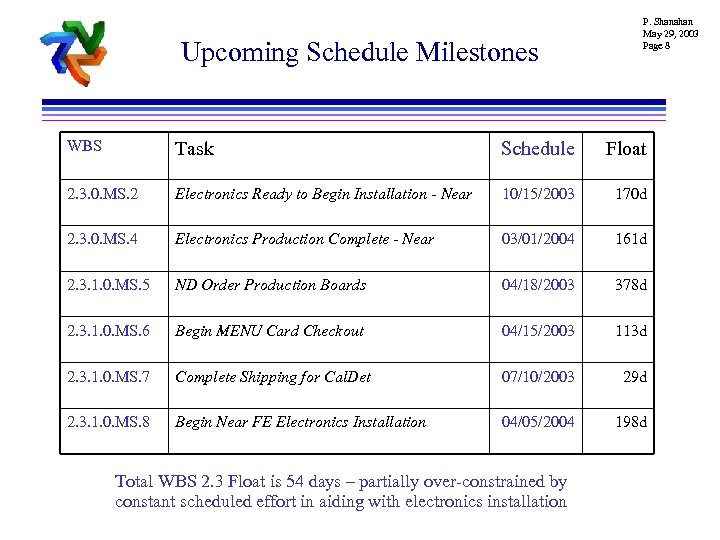 Upcoming Schedule Milestones P. Shanahan May 29, 2003 Page 8 WBS Task Schedule Float