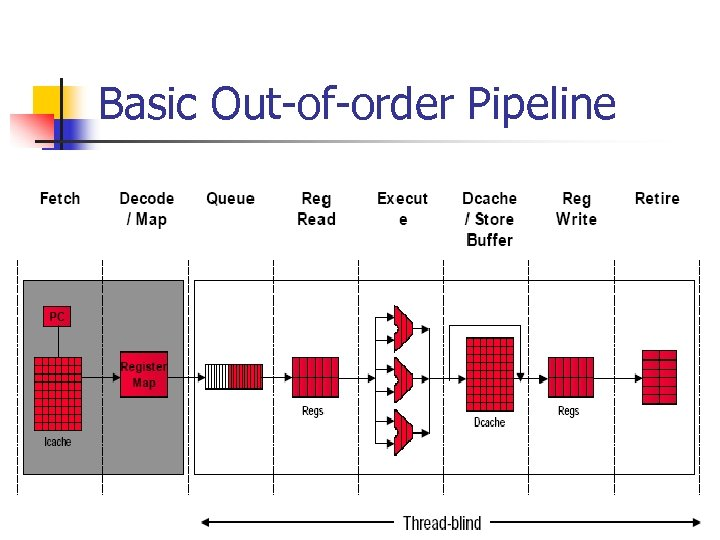 Basic Out-of-order Pipeline