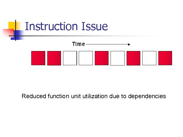 Instruction Issue Reduced function unit utilization due to dependencies