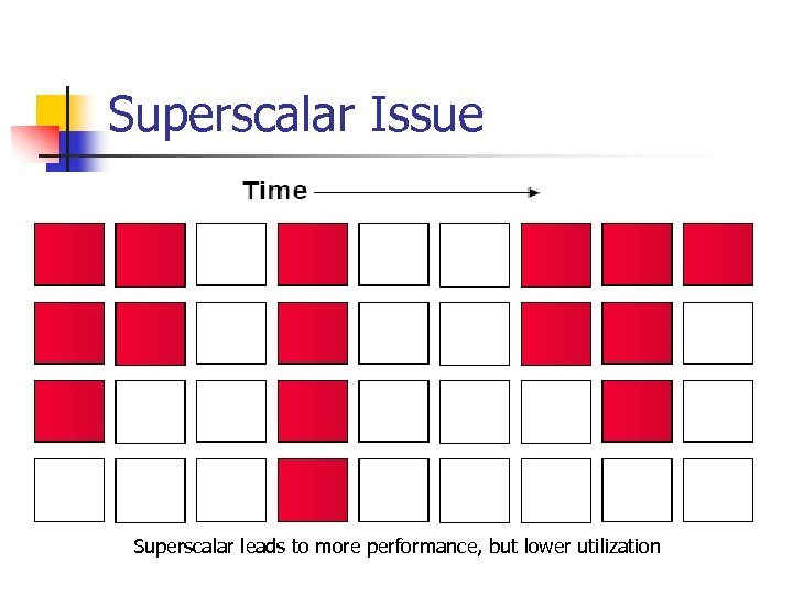Superscalar Issue Superscalar leads to more performance, but lower utilization