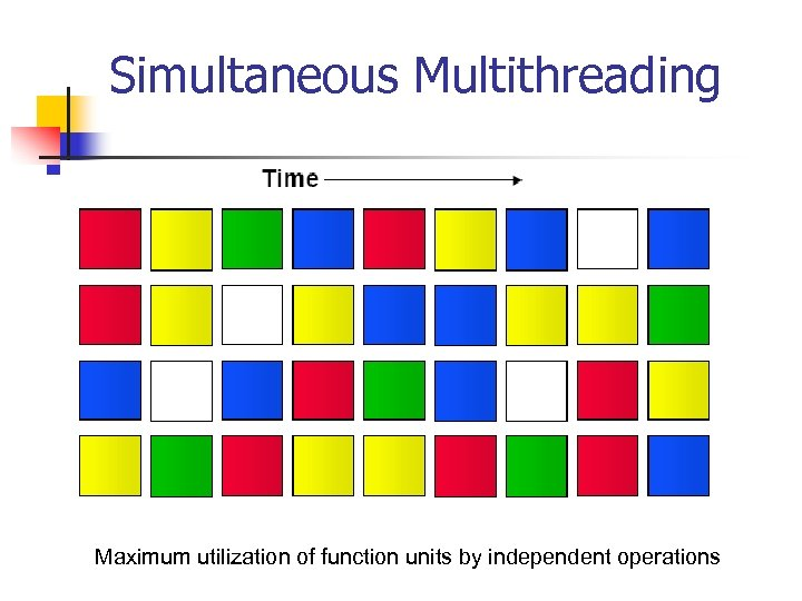 Simultaneous Multithreading Maximum utilization of function units by independent operations