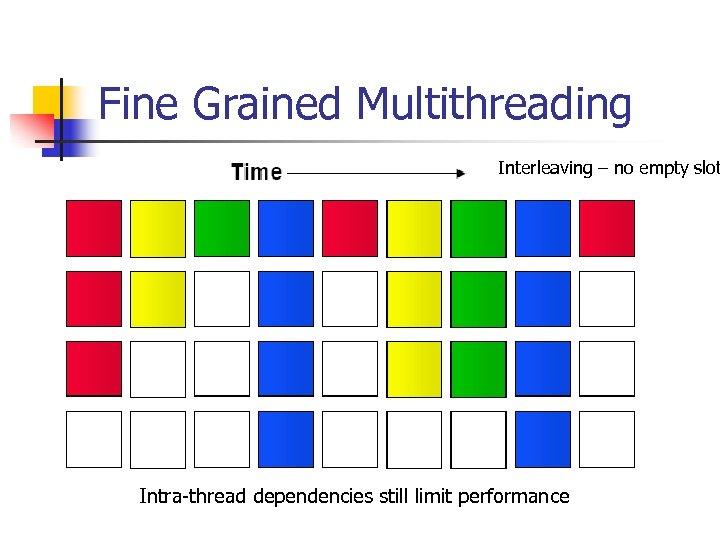 Fine Grained Multithreading Interleaving – no empty slot Intra-thread dependencies still limit performance