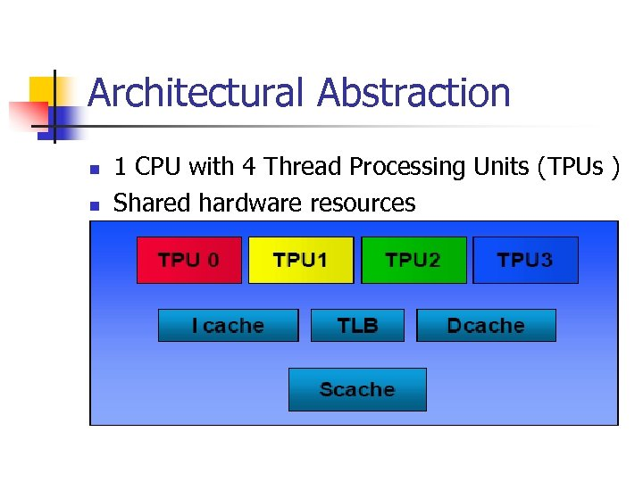 Architectural Abstraction n n 1 CPU with 4 Thread Processing Units (TPUs ) Shared