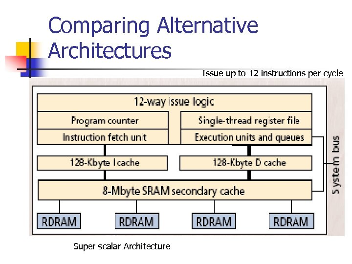 Comparing Alternative Architectures Issue up to 12 instructions per cycle Super scalar Architecture