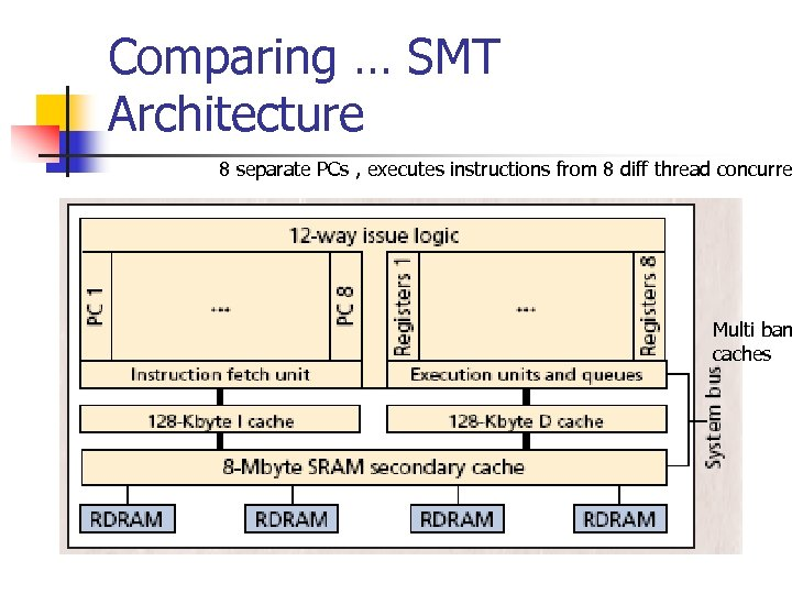 Comparing … SMT Architecture 8 separate PCs , executes instructions from 8 diff thread