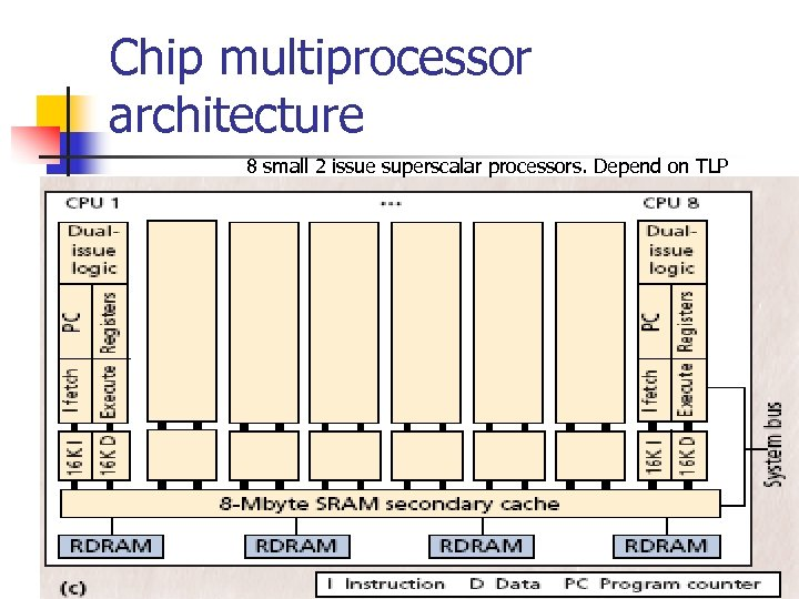 Chip multiprocessor architecture 8 small 2 issue superscalar processors. Depend on TLP