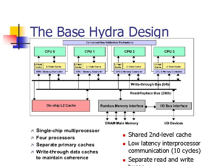 The Base Hydra Design Single-chip multiprocessor Four processors Separate primary caches Write-through data caches