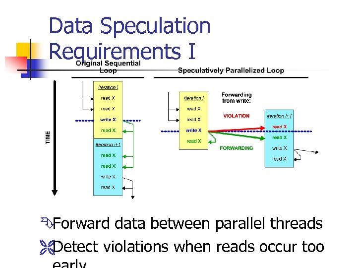 Data Speculation Requirements I Ê Forward data between parallel threads ËDetect violations when reads