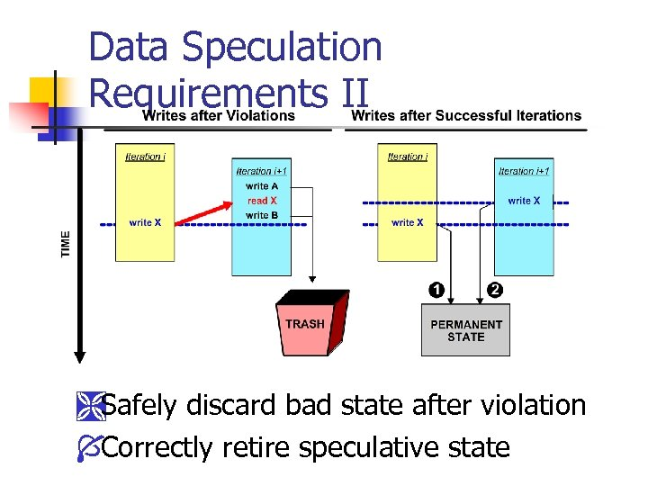 Data Speculation Requirements II ÌSafely discard bad state after violation ÍCorrectly retire speculative state