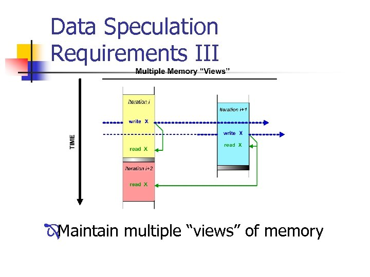 """Data Speculation Requirements III ÎMaintain multiple """"views"""" of memory"""