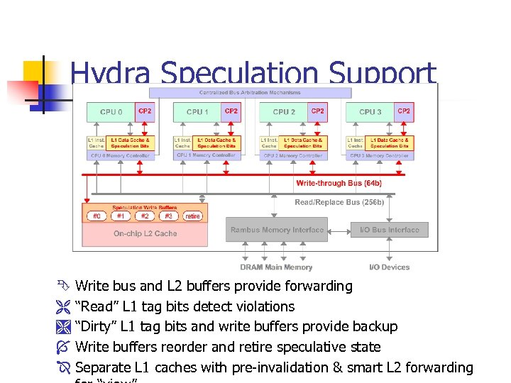 """Hydra Speculation Support Ê Write bus and L 2 buffers provide forwarding Ë """"Read"""""""