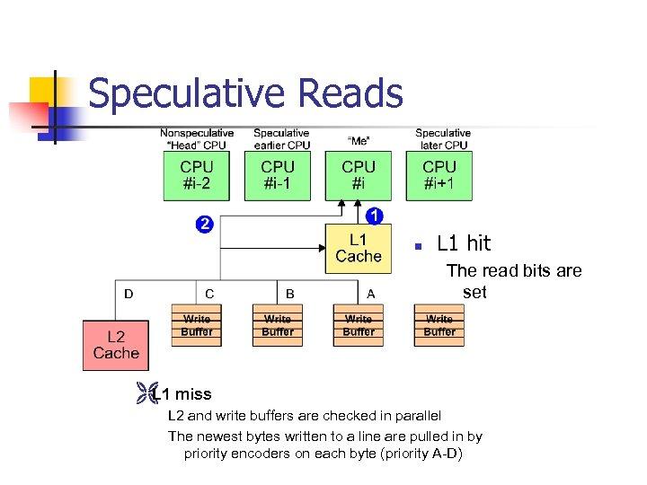 Speculative Reads n L 1 hit The read bits are set Ë miss L