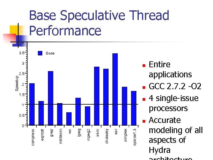 Base Speculative Thread Performance 4 3. 5 Base n 2. 5 2 n 1.