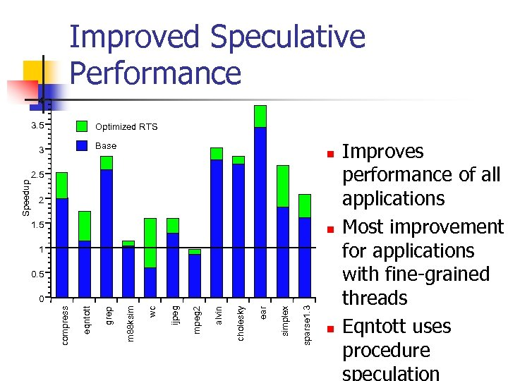 Improved Speculative Performance 4 3. 5 Optimized RTS Base n 2. 5 2 1.