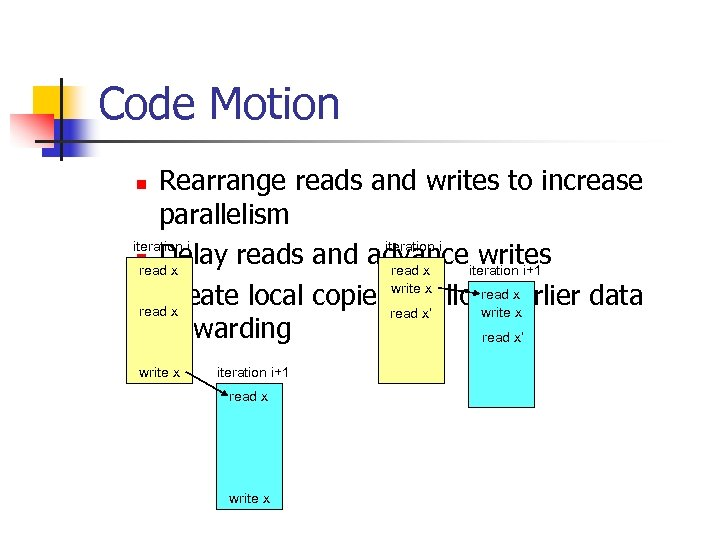 Code Motion Rearrange reads and writes to increase parallelism iteration i n Delay reads