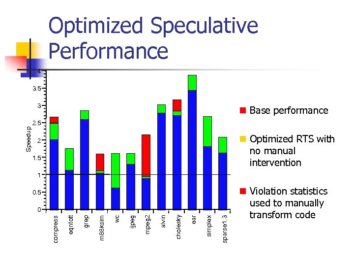 Optimized Speculative Performance 4 3. 5 n Base performance 2. 5 n Optimized RTS