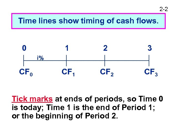 2 -2 Time lines show timing of cash flows. 0 1 2 3 CF