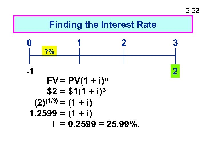 2 -23 Finding the Interest Rate 0 -1 ? % 1 2 FV =