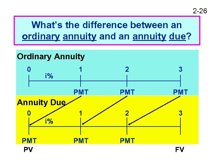 2 -26 What's the difference between an ordinary annuity and an annuity due? Ordinary
