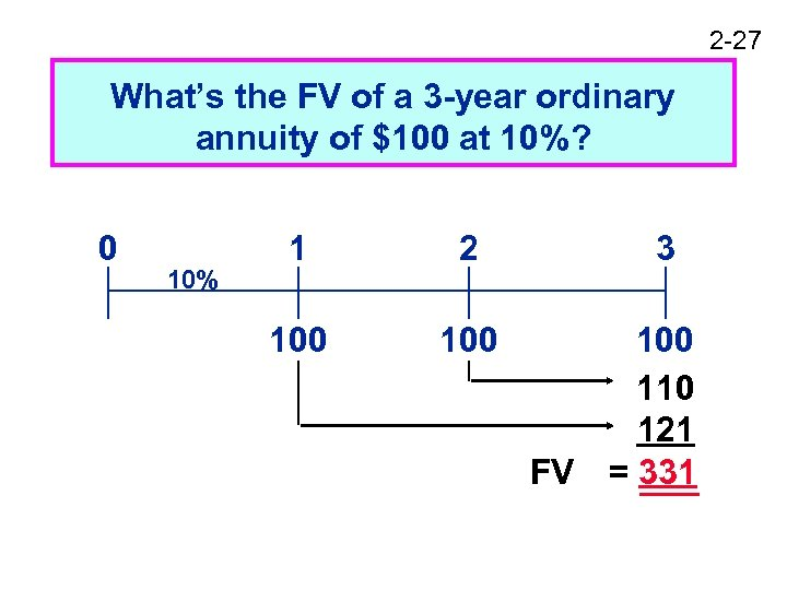 2 -27 What's the FV of a 3 -year ordinary annuity of $100 at