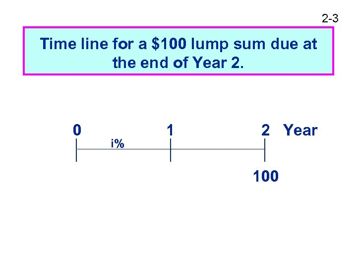 2 -3 Time line for a $100 lump sum due at the end of