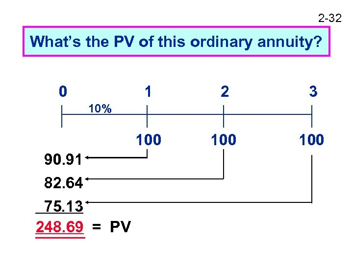 2 -32 What's the PV of this ordinary annuity? 0 1 2 3 100