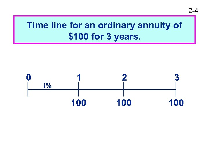 2 -4 Time line for an ordinary annuity of $100 for 3 years. 0