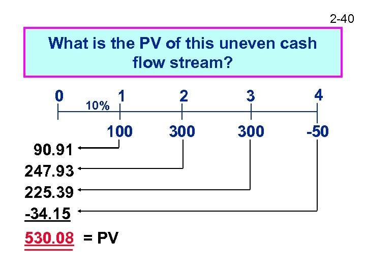 2 -40 What is the PV of this uneven cash flow stream? 1 2