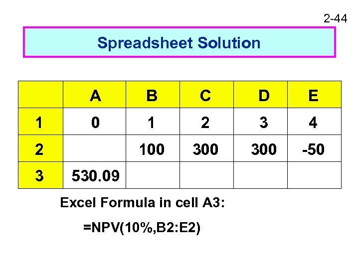 2 -44 Spreadsheet Solution A 1 B C D E 0 1 2 3