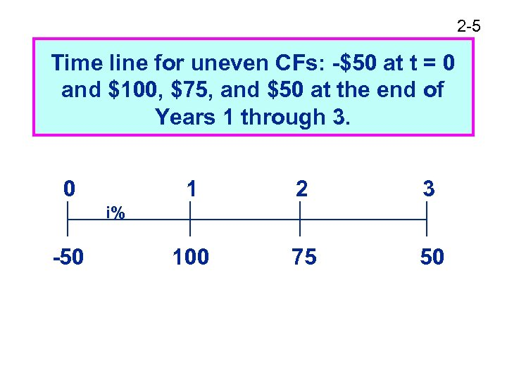 2 -5 Time line for uneven CFs: -$50 at t = 0 and $100,