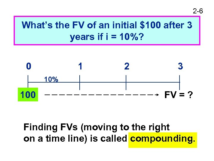 2 -6 What's the FV of an initial $100 after 3 years if i