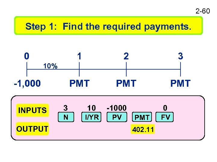 2 -60 Step 1: Find the required payments. 0 1 2 3 PMT PMT